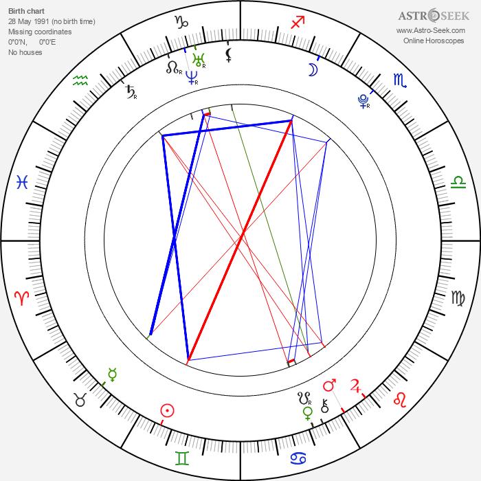 Nicklas Svale Andersen - Astrology Natal Birth Chart