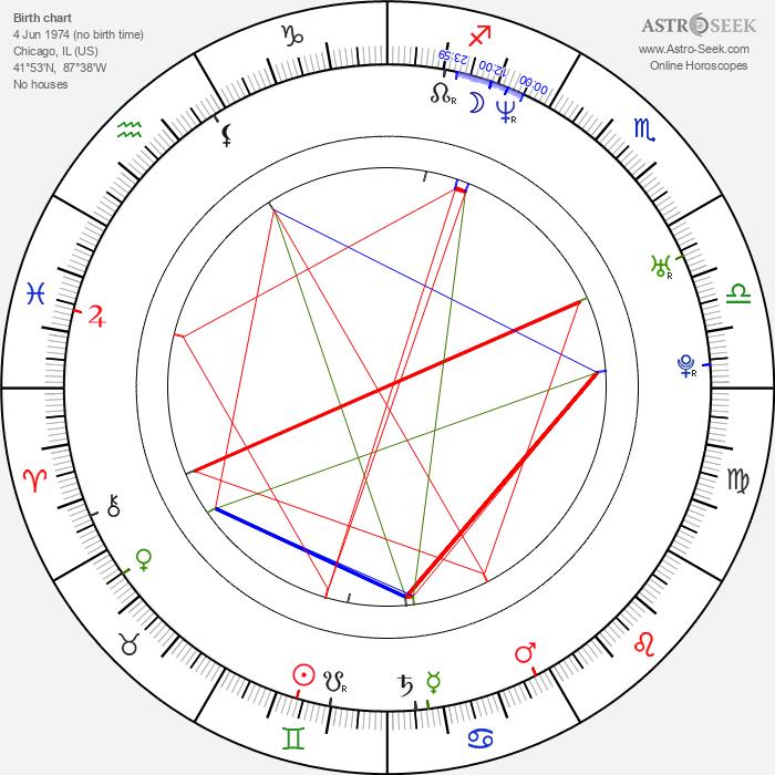 Nickolas Dylan Rossi - Astrology Natal Birth Chart