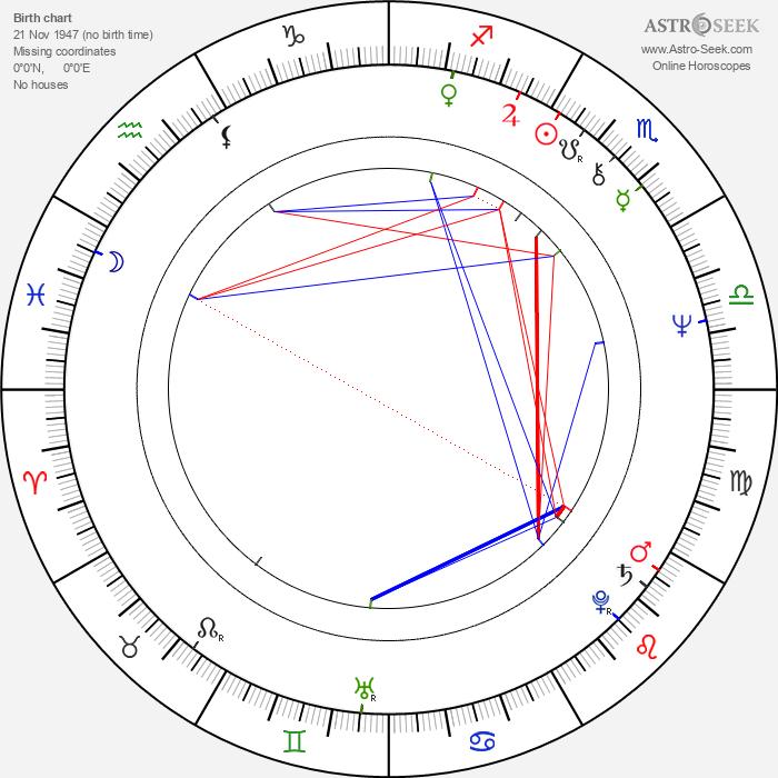 Nickolas Grace - Astrology Natal Birth Chart