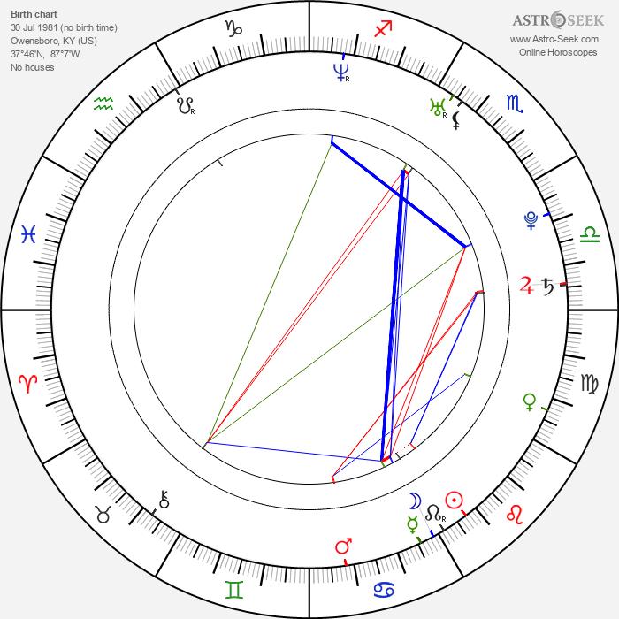 Nicky Hayden - Astrology Natal Birth Chart