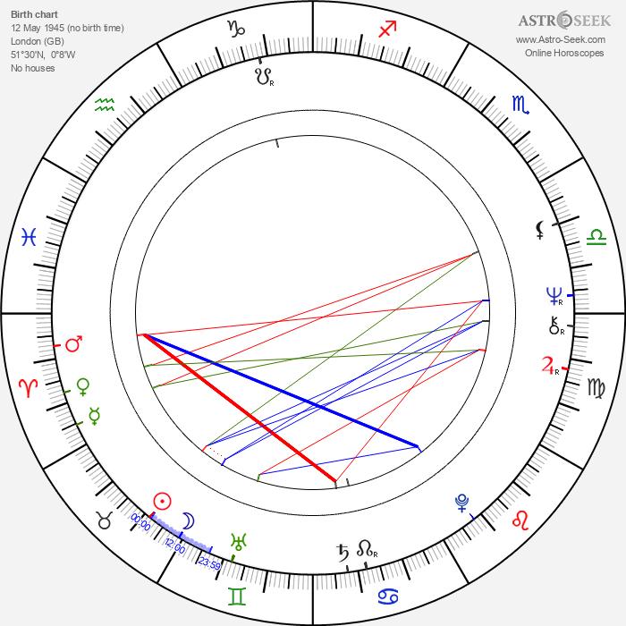 Nicky Henson - Astrology Natal Birth Chart
