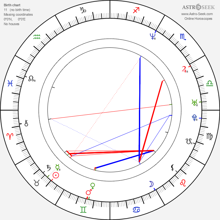 Nicky Katt - Astrology Natal Birth Chart