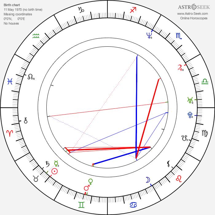 Nicky Katt - Astrology Natal Birth Chart