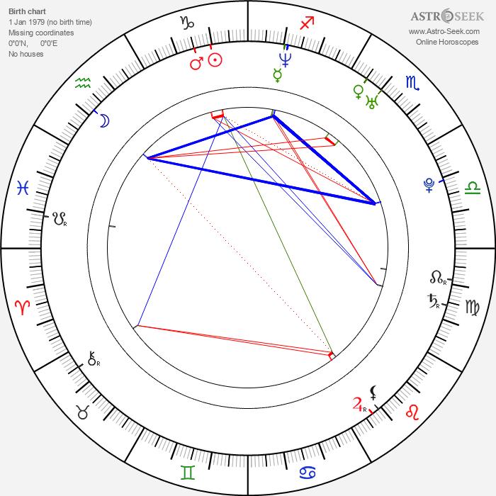 Nico Evers-Swindell - Astrology Natal Birth Chart