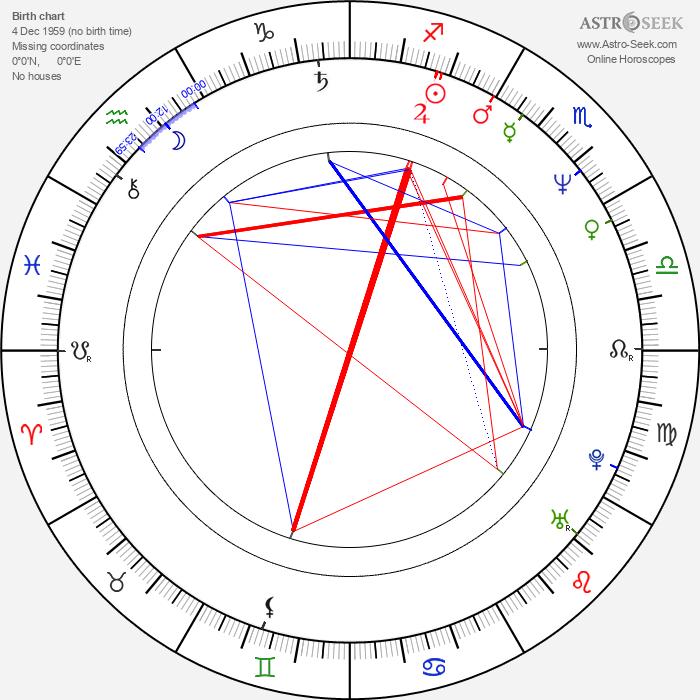 Nico Hofmann - Astrology Natal Birth Chart