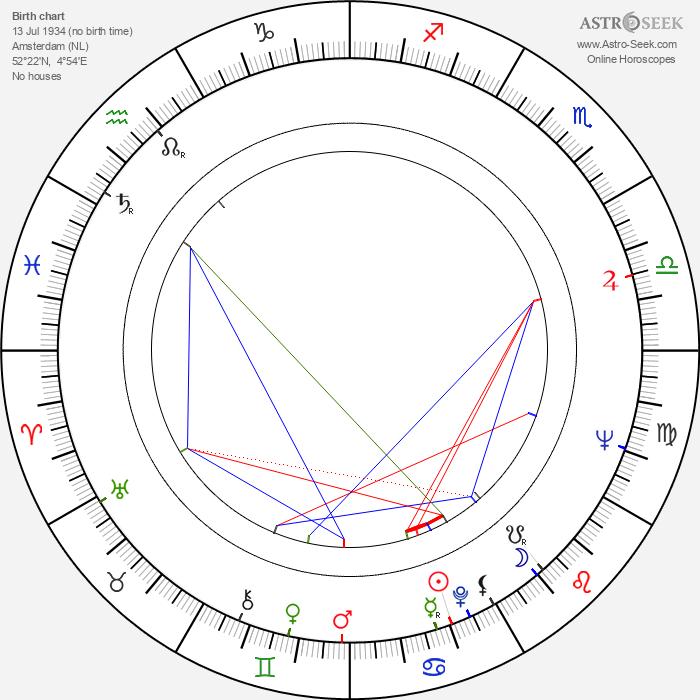 Nico Knapper - Astrology Natal Birth Chart