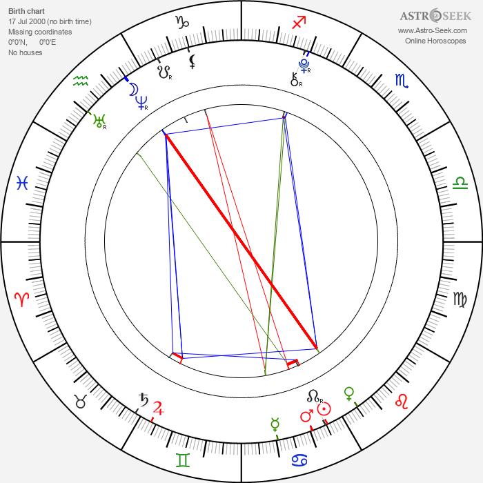 Nico Liersch - Astrology Natal Birth Chart