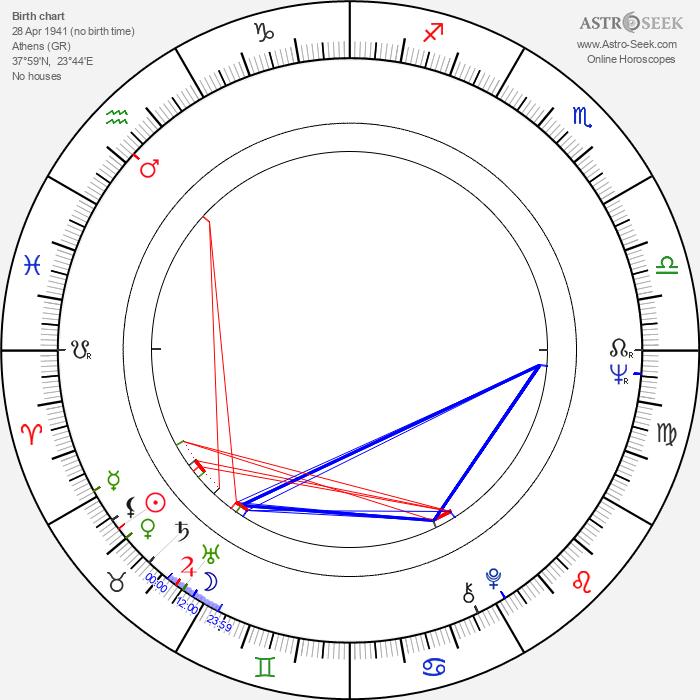 Nico Mastorakis - Astrology Natal Birth Chart
