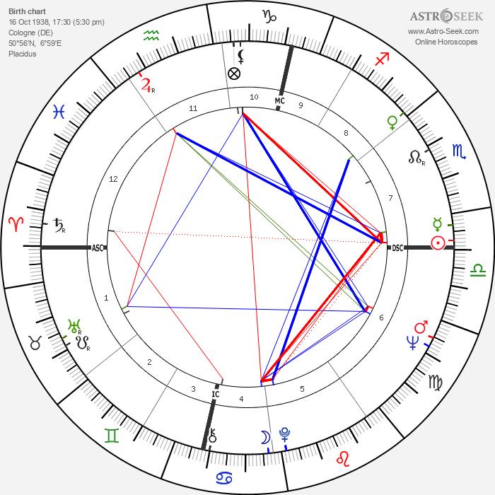 Nico - Astrology Natal Birth Chart