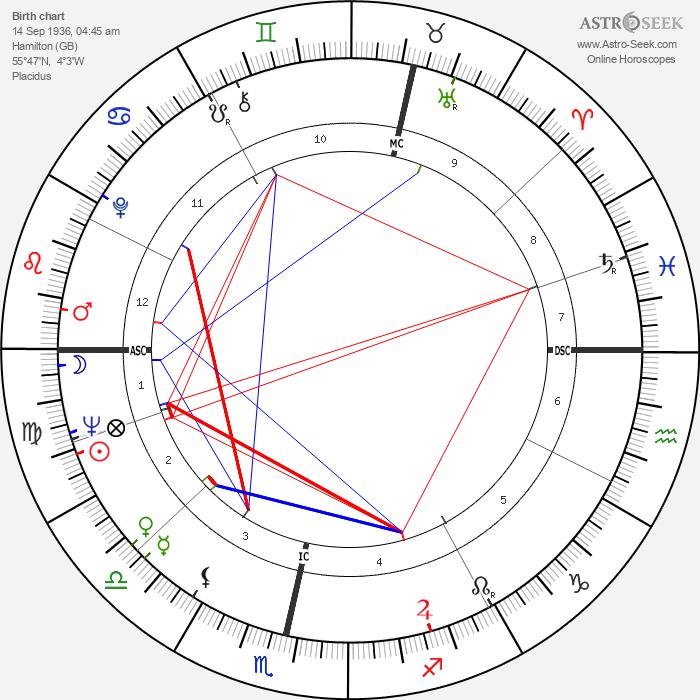 Nicol Williamson - Astrology Natal Birth Chart