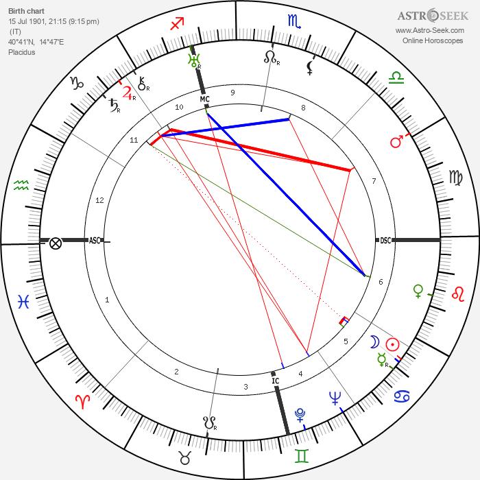 Nicola Abbagnano - Astrology Natal Birth Chart