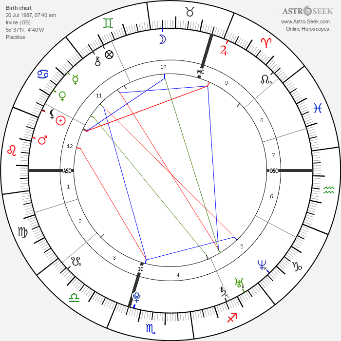 Nicola Benedetti - Astrology Natal Birth Chart