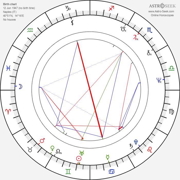 Nicola Di Pinto - Astrology Natal Birth Chart
