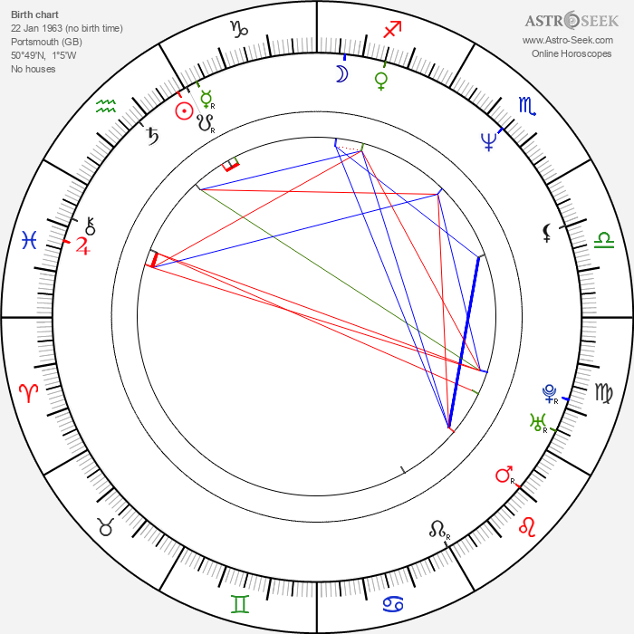 Nicola Duffett - Astrology Natal Birth Chart