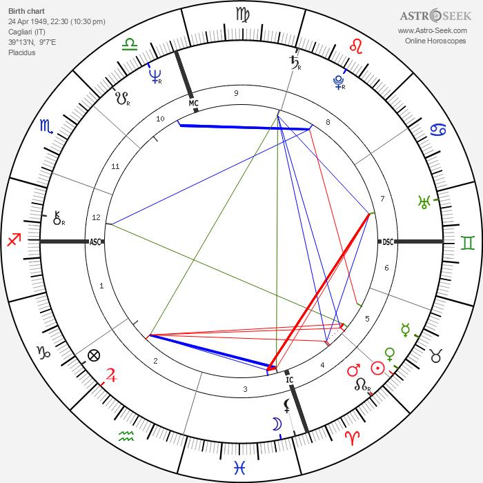 Nicola Grausco - Astrology Natal Birth Chart