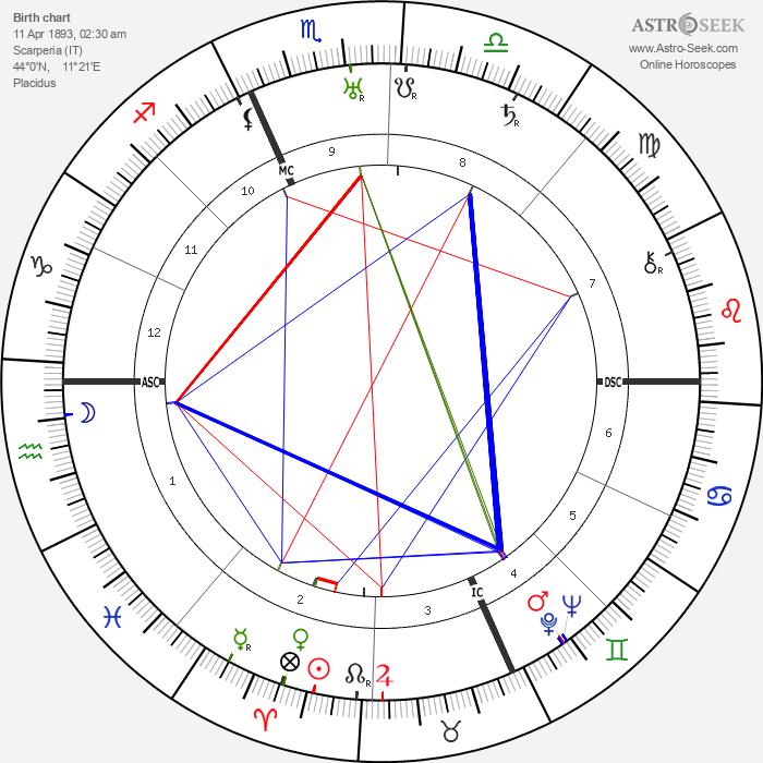 Nicola Lisi - Astrology Natal Birth Chart