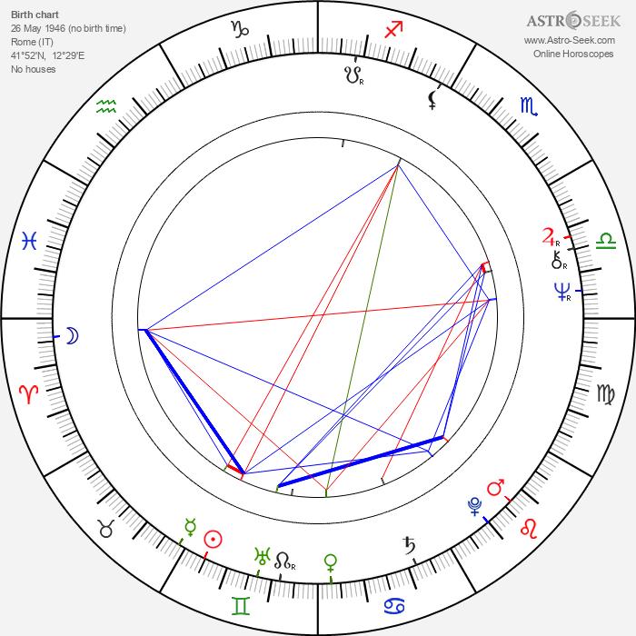 Nicola Piovani - Astrology Natal Birth Chart