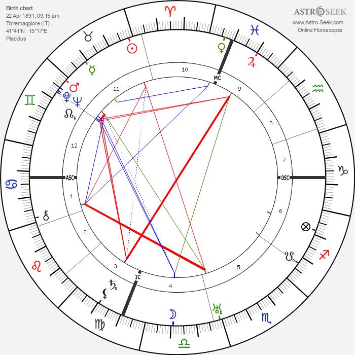 Nicola Sacco - Astrology Natal Birth Chart