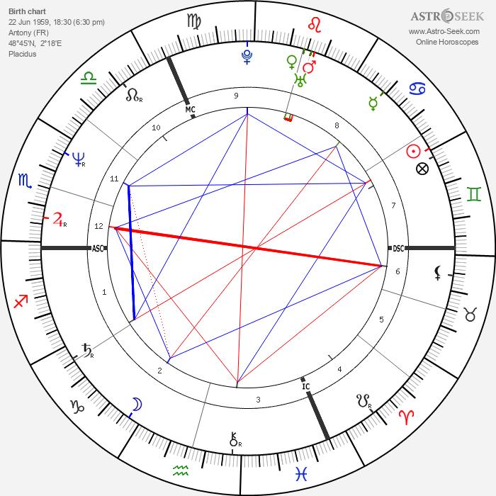 Nicola Sirkis - Astrology Natal Birth Chart