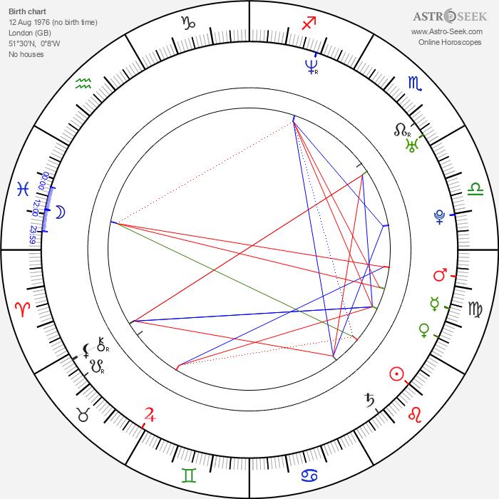 Nicola Stewart - Astrology Natal Birth Chart