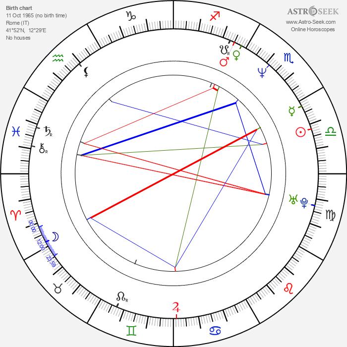 Nicola Zingaretti - Astrology Natal Birth Chart