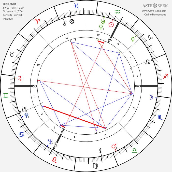 Nicolae Ceauşescu - Astrology Natal Birth Chart