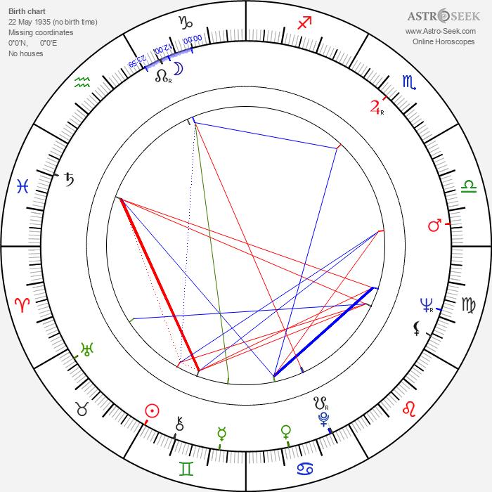 Nicolae Corjos - Astrology Natal Birth Chart