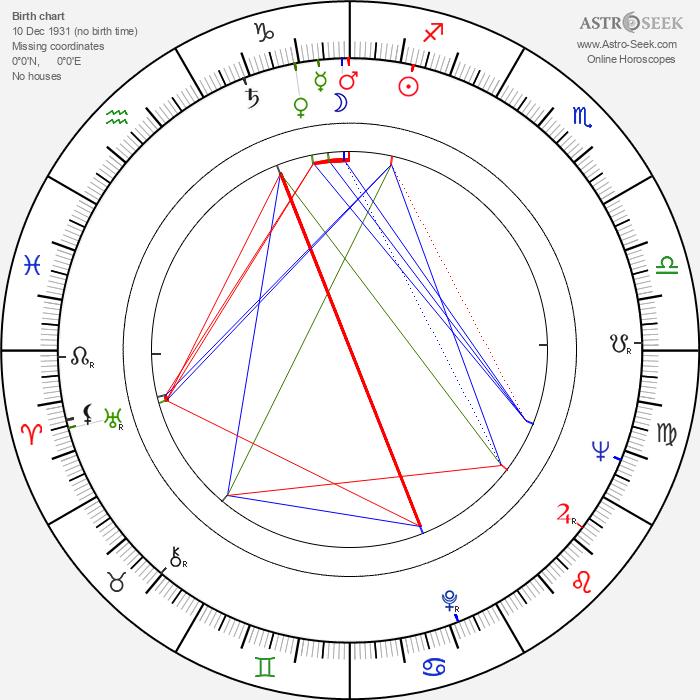 Nicolae Girardi - Astrology Natal Birth Chart