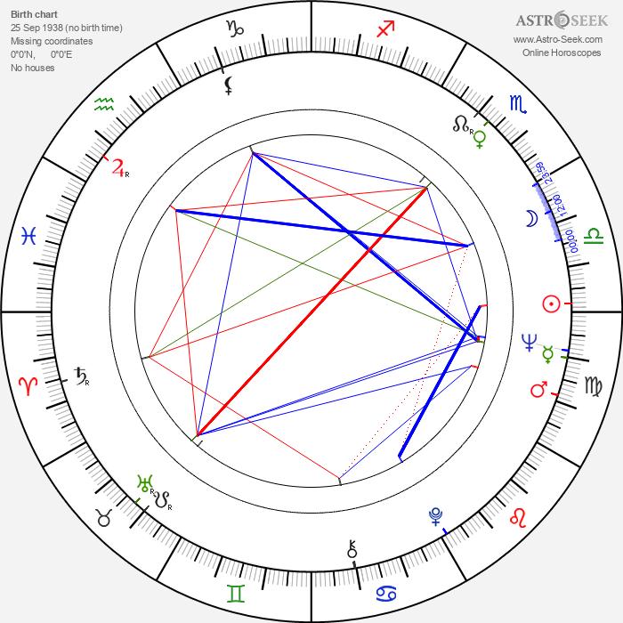 Nicolae Margineanu - Astrology Natal Birth Chart