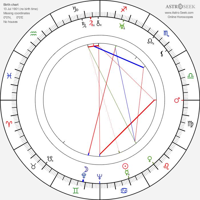 Nicolae Secareanu - Astrology Natal Birth Chart