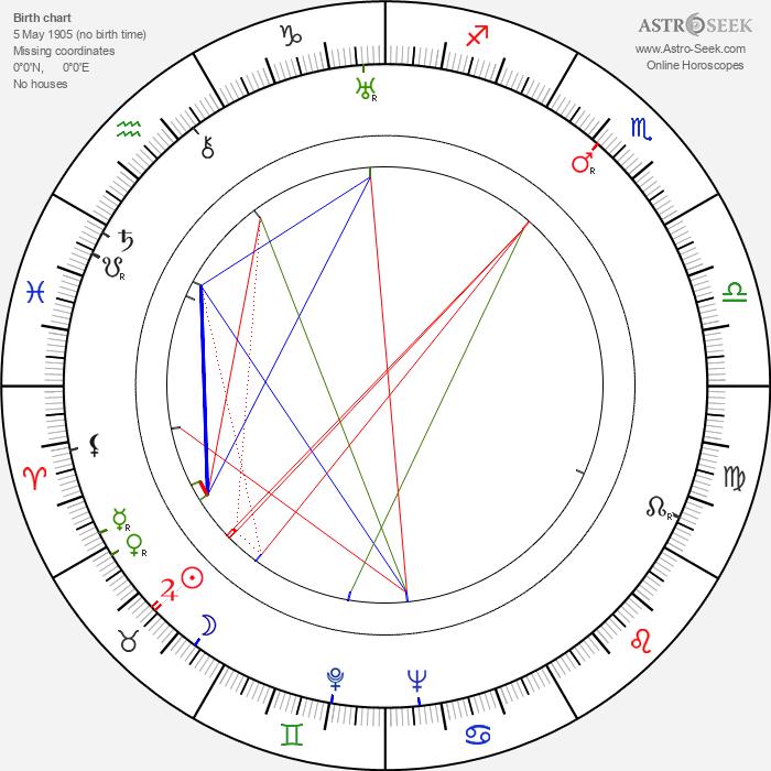Nicolae Stroe - Astrology Natal Birth Chart