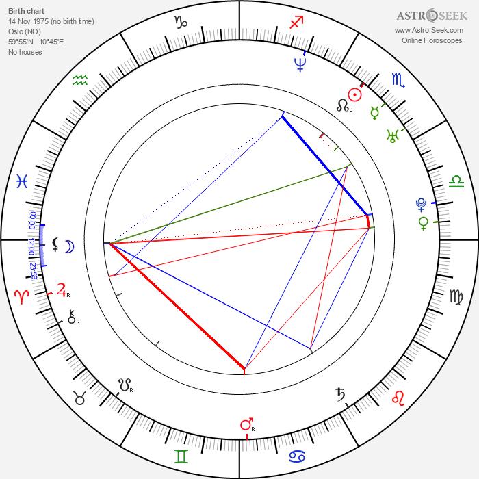 Nicolai Cleve Broch - Astrology Natal Birth Chart