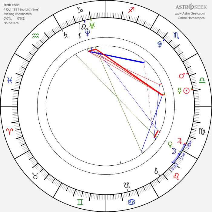 Nicolai Kielstrup - Astrology Natal Birth Chart