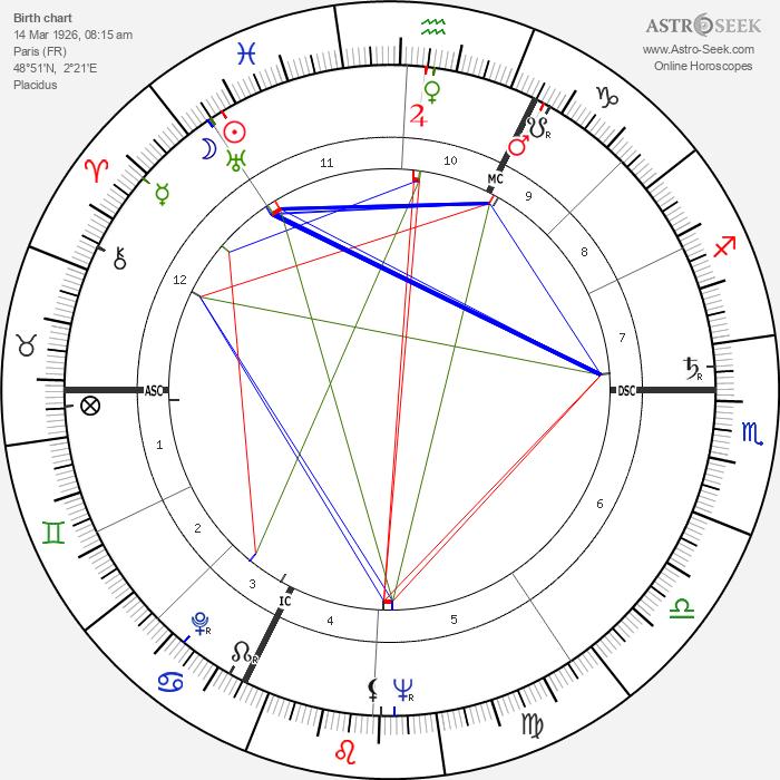 Nicolas Bataille - Astrology Natal Birth Chart