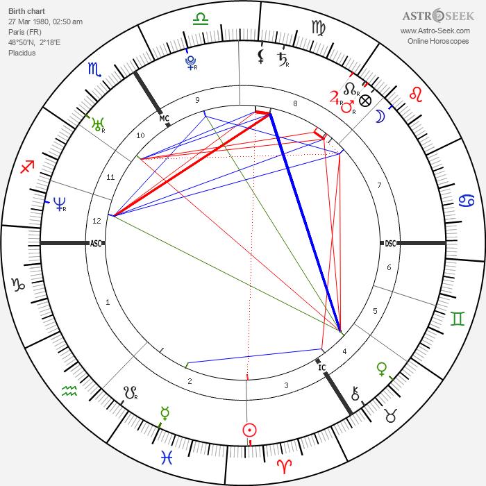 Nicolas Duvauchelle - Astrology Natal Birth Chart
