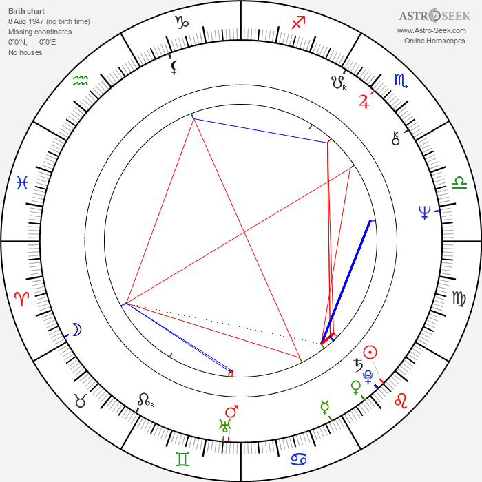 Nicolás Echevarría - Astrology Natal Birth Chart