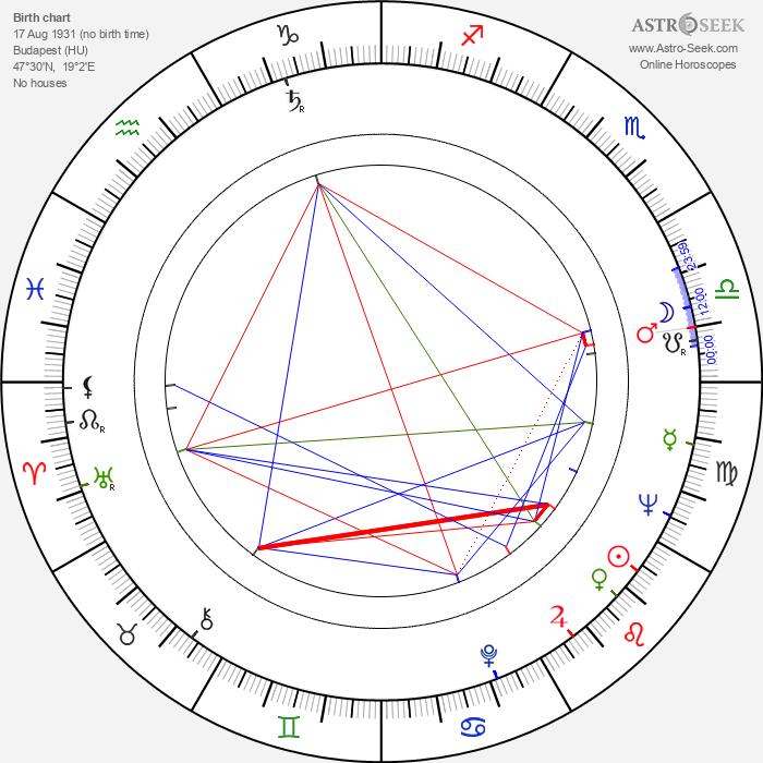 Nicolas Gessner - Astrology Natal Birth Chart