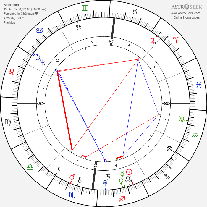 Nicolas Gilbert - Astrology Natal Birth Chart