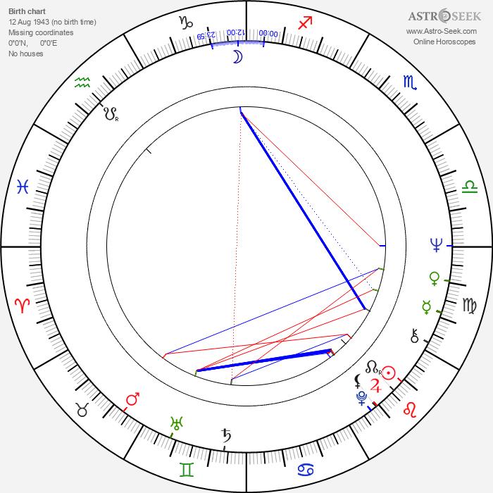 Nicolas Koster - Astrology Natal Birth Chart