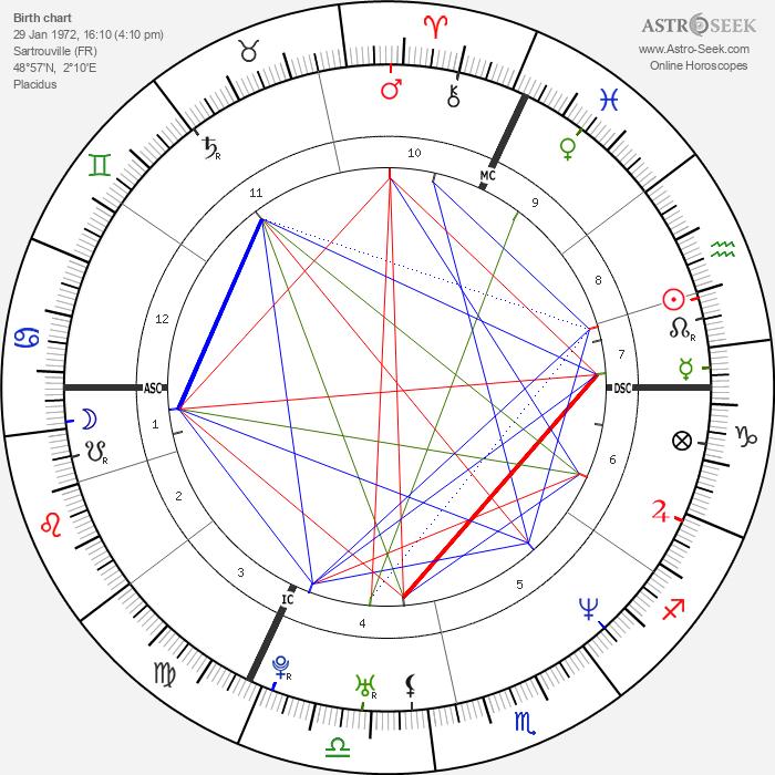 Nicolas Le Riche - Astrology Natal Birth Chart