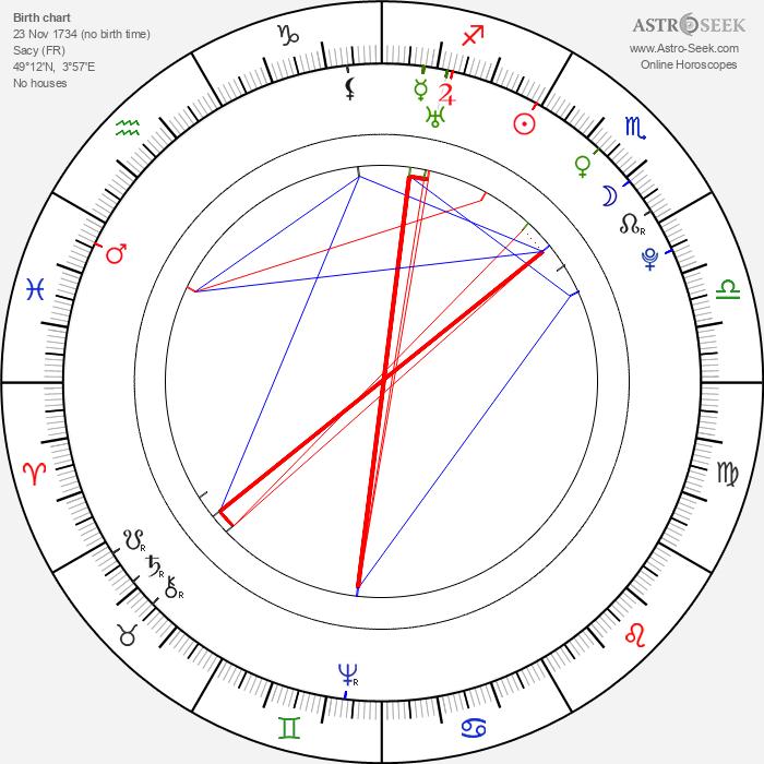 Nicolas Restif de La Bretonne - Astrology Natal Birth Chart