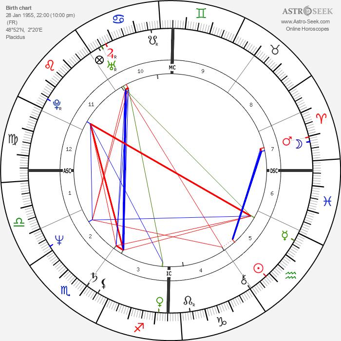 Nicolas Sarkozy - Astrology Natal Birth Chart