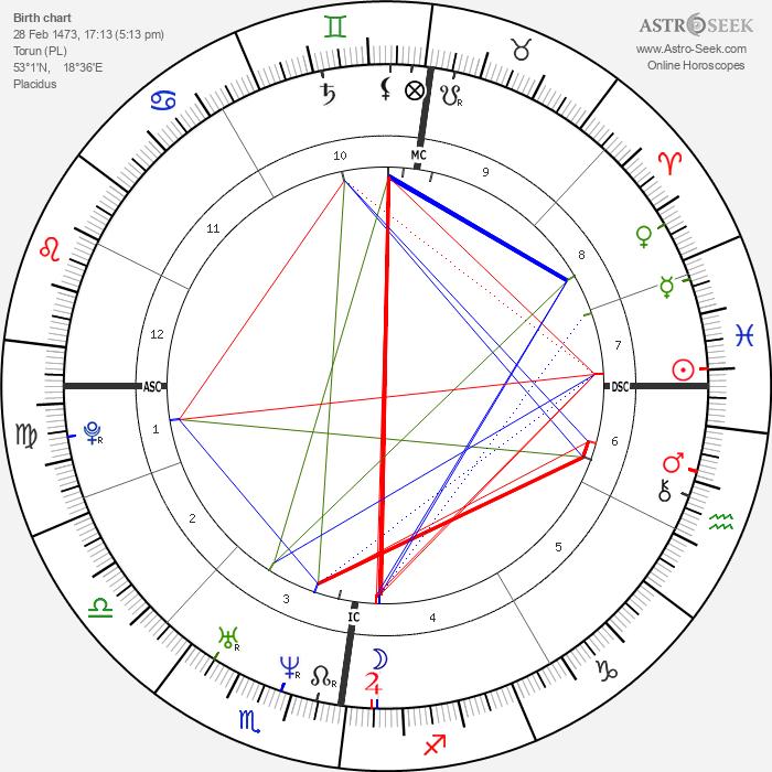 Nicolaus Copernicus - Astrology Natal Birth Chart