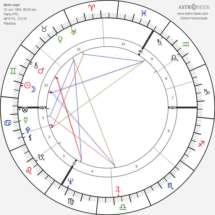 Nicole Berger - Astrology Natal Birth Chart