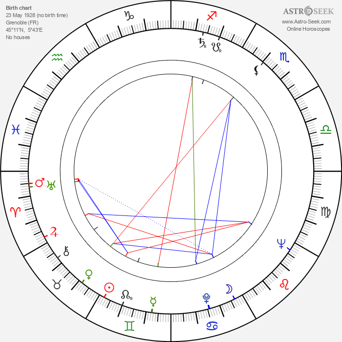 Nicole Besnard - Astrology Natal Birth Chart