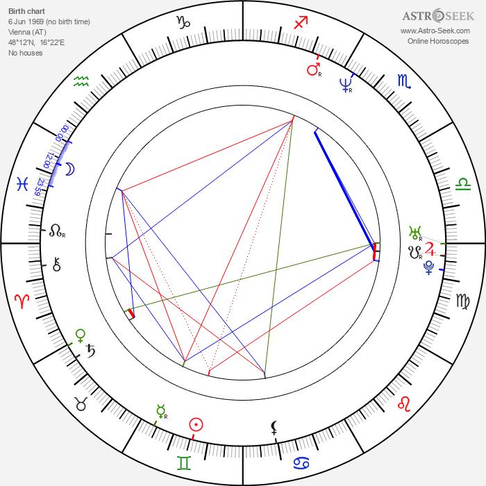 Nicole Beutler - Astrology Natal Birth Chart