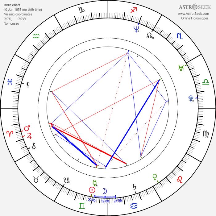 Nicole Bilderback - Astrology Natal Birth Chart
