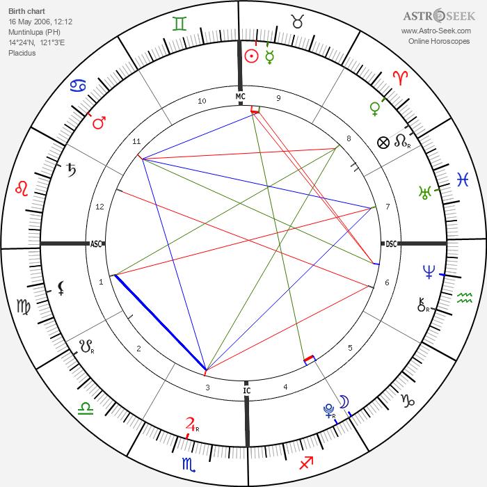 Nicole Chien - Astrology Natal Birth Chart