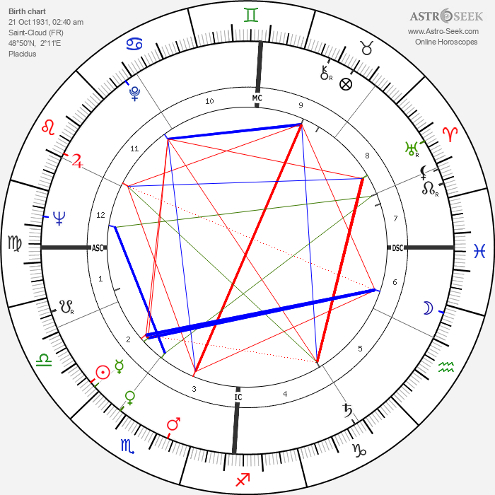 Nicole Courcel - Astrology Natal Birth Chart