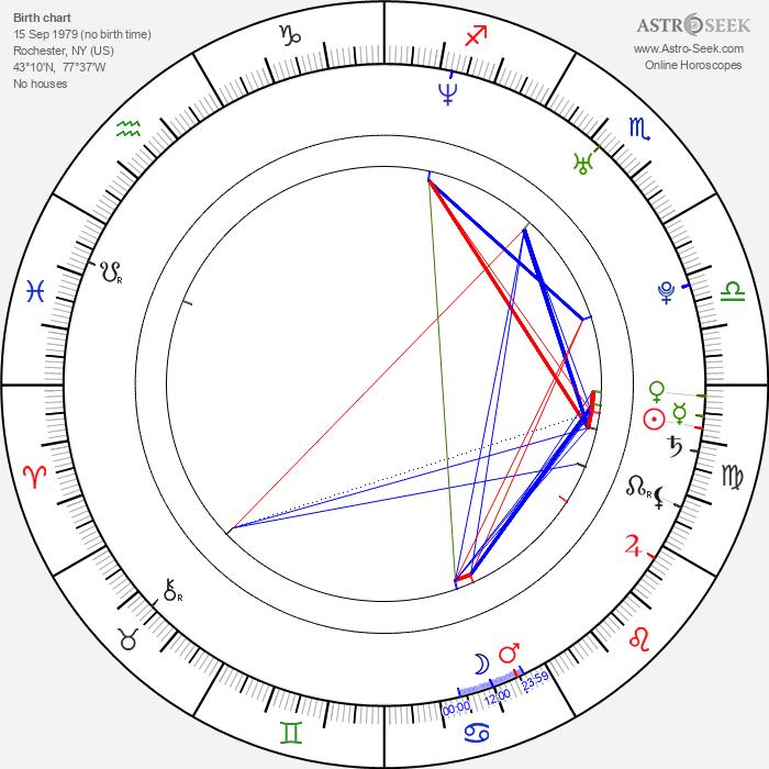 Nicole Fiscella - Astrology Natal Birth Chart
